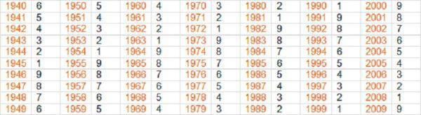 Тест-предсказание судьбы: 9 цифр, которые расскажут вам все!